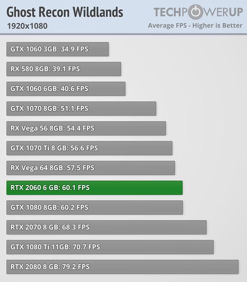 สรุปผลทดสอบ RTX 2060 6GB แรงสูสี GTX 1080 มี RTX: ON - GG2